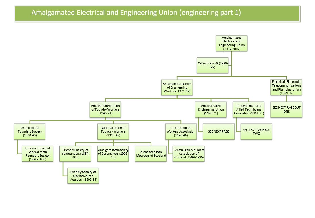 Amicus family tree trade union ancestors amicus immediate ancestors amalgamated electrical and engineering union part 1 ccuart Image collections