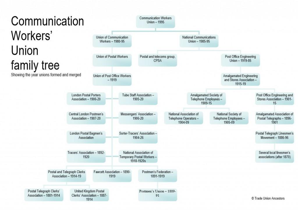 CWU family tree image