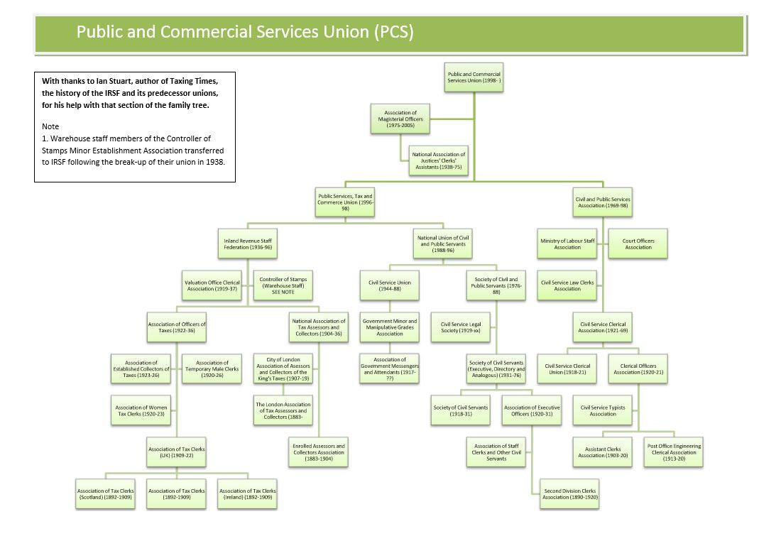 Public and commercial services union family tree trade union ancestors public and commercial services union pcs family tree ccuart Image collections