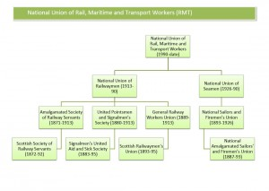 RMT family tree