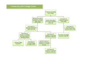 UCU family tree