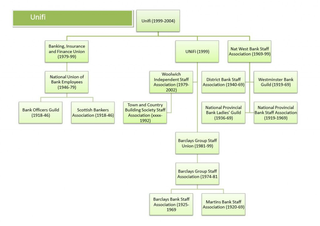 UNIFI family tree