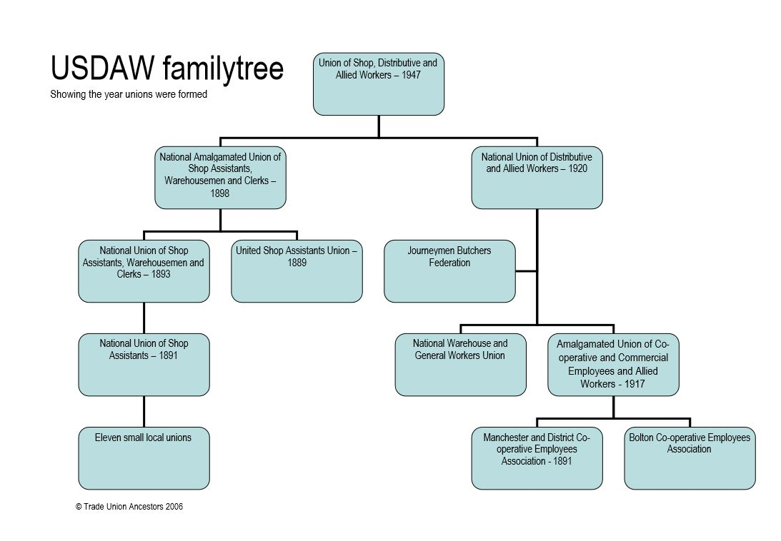 Union of shop distributive and allied workers family tree trade union of shop distributive and allied workers family tree ccuart Images