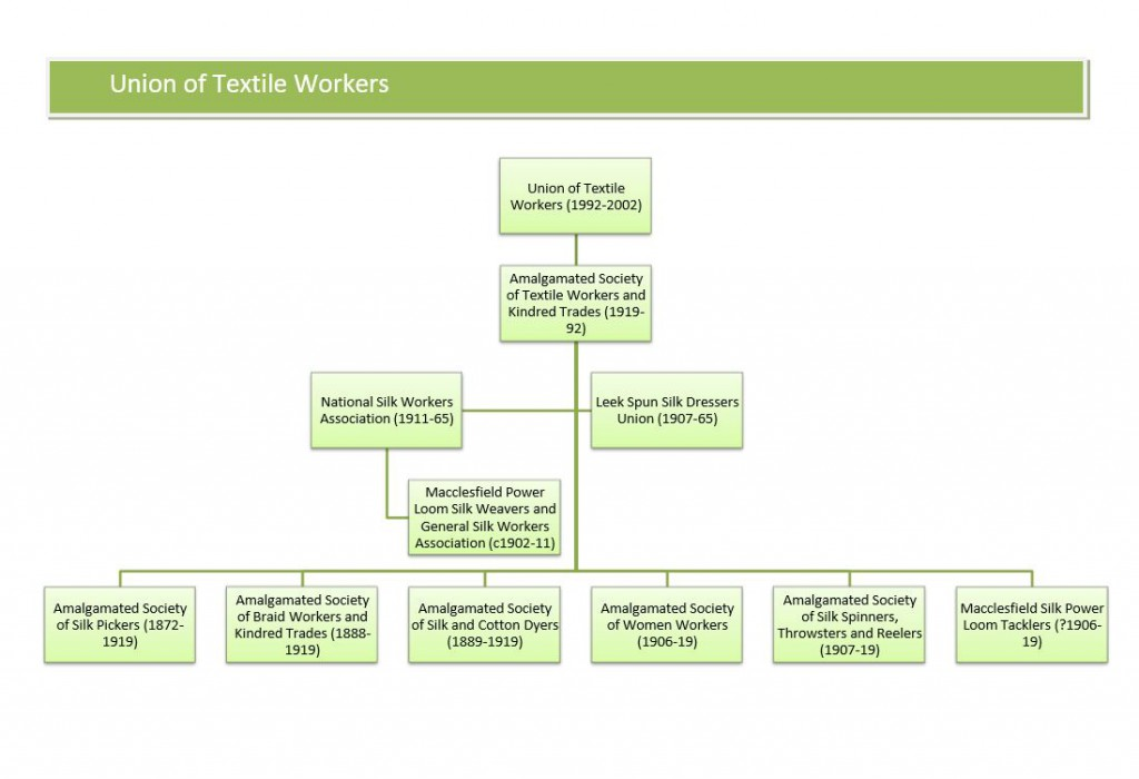 Union of Textile Workers family tree