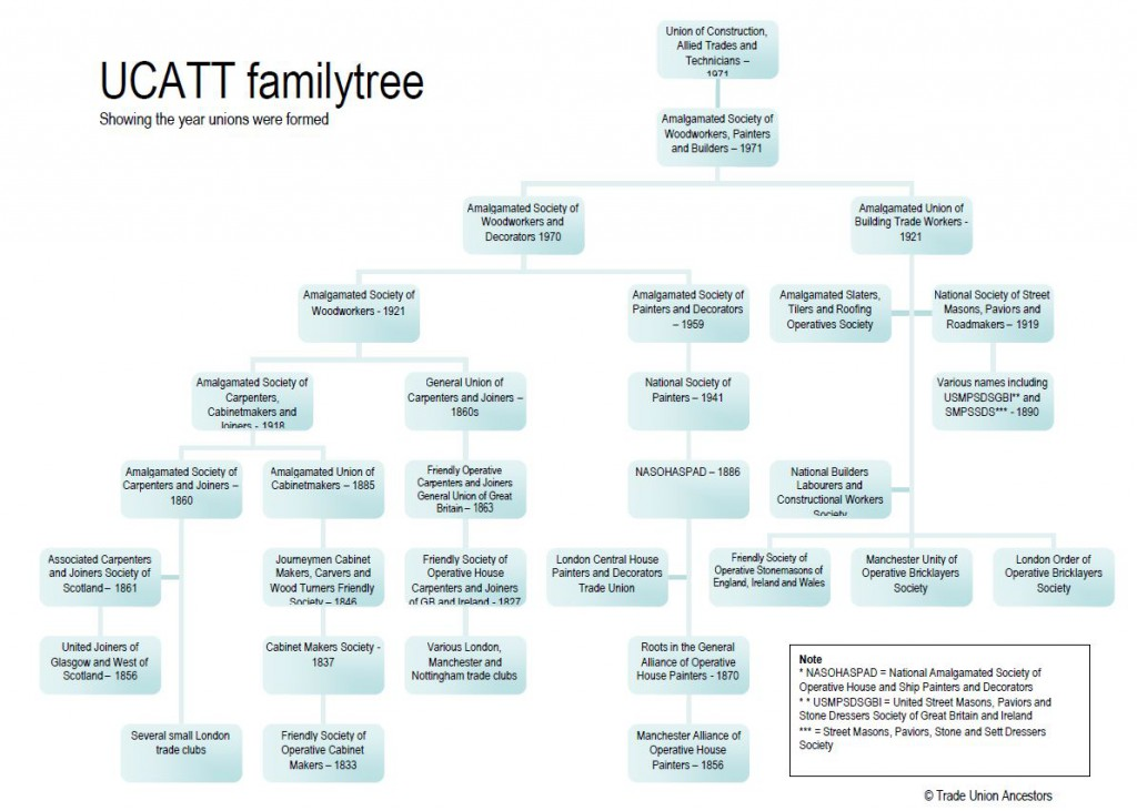 ucatt family tree